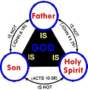trinity-godhood